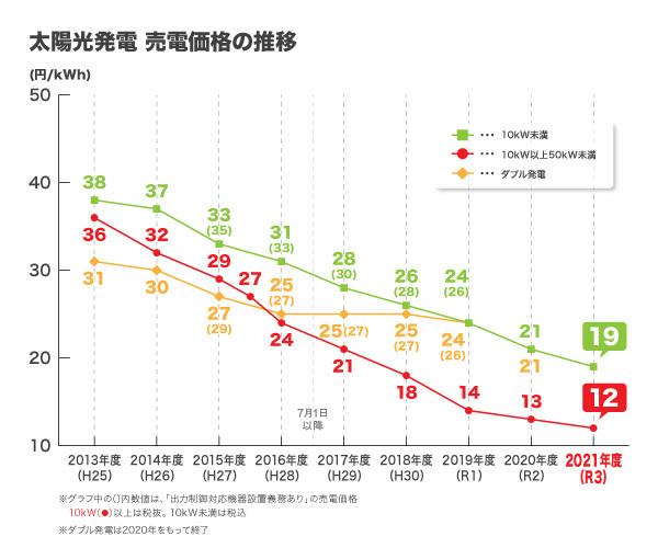 売電価格推移