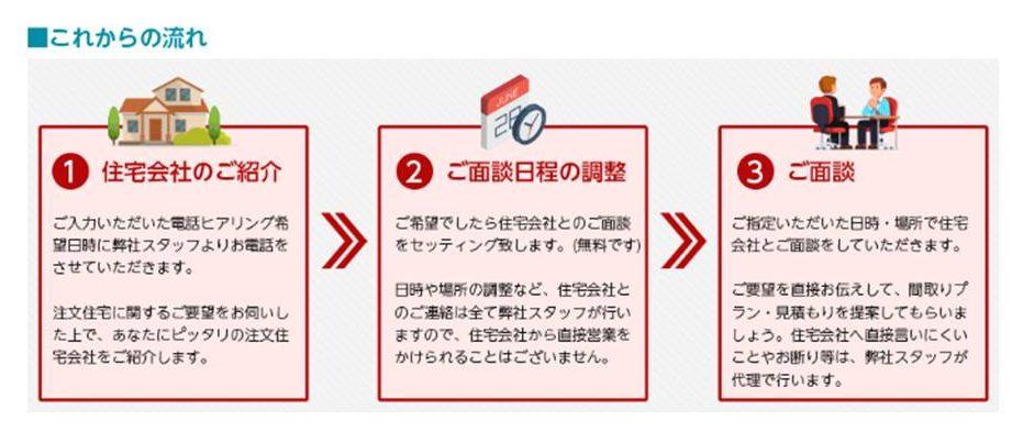 登録後の3ステップ