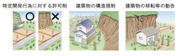 土砂災害特別警戒区域の規制