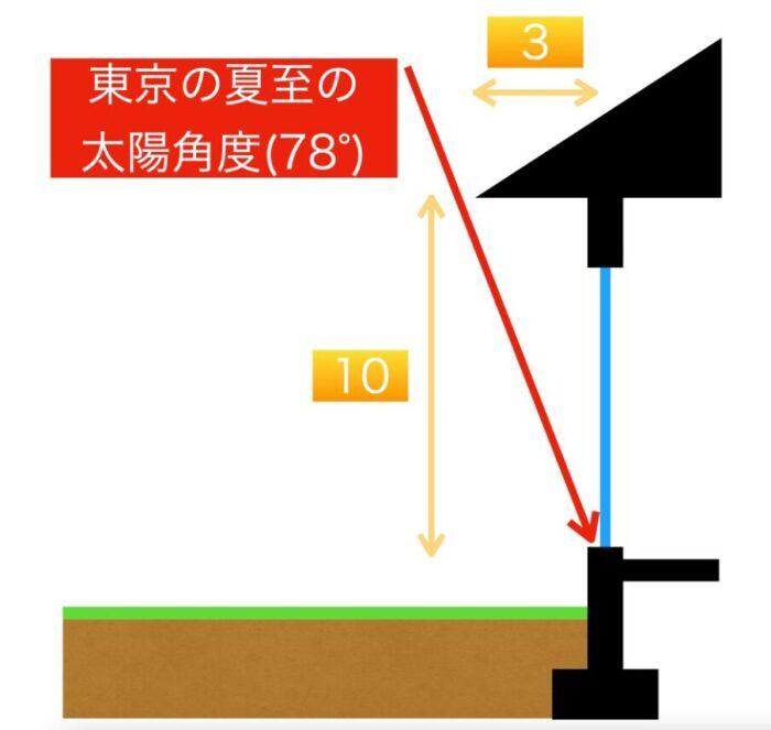 東京日射遮蔽