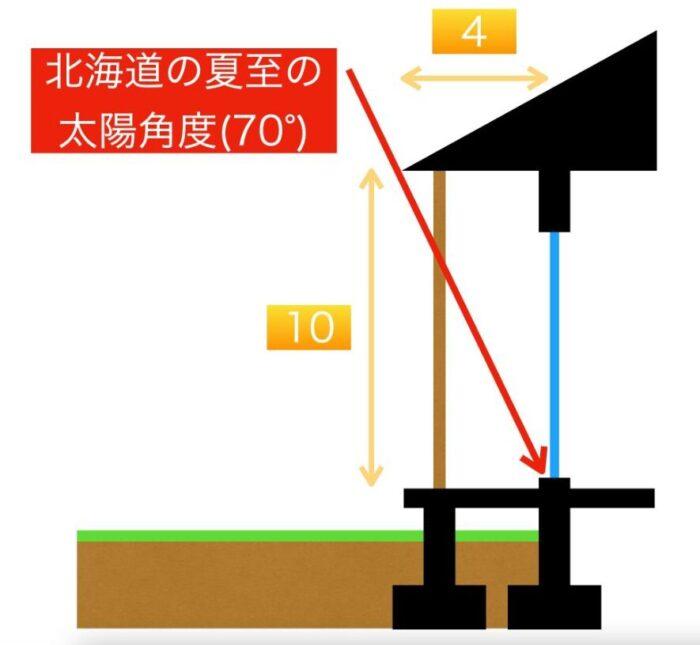 北海道日射遮蔽(柱あり)